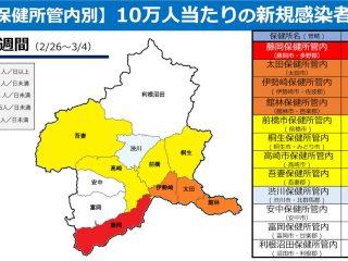 群馬県、3月9日より伊勢崎市・大泉町を除いて警戒度「3」へ