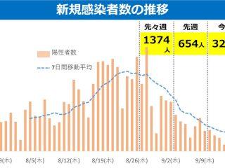 【コロナ】群馬県、新規感染者数はピーク時の6分の一に 20,30歳代の1回以上接種率が6割を超える